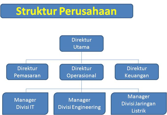 Struktur Organisasi Perusahaan - zeistablog